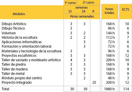 Escuela De Arte Y Superior De Cyrbc De Salamanca